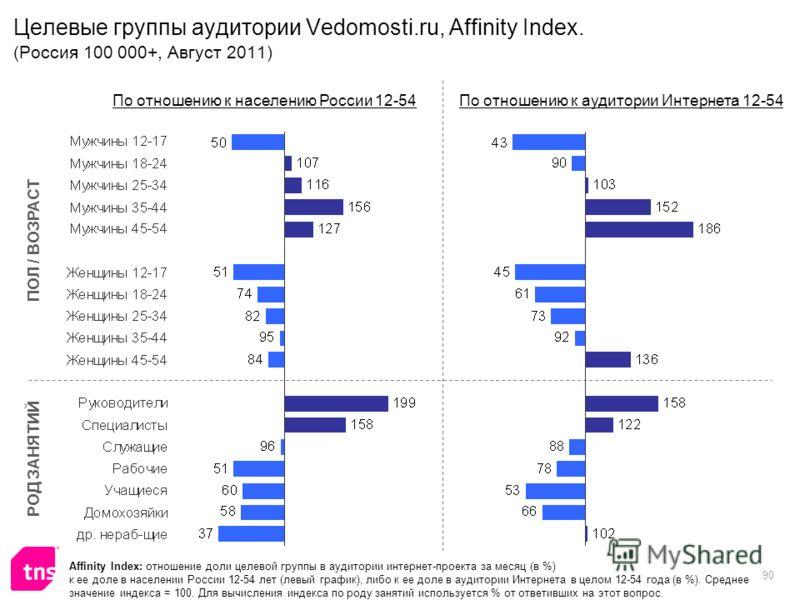 90 Целевые группы аудитории Vedomosti.ru, Affinity Index. (Россия 100 000+, Август 2011) Affinity Index: отношение доли целевой группы в аудитории интернет-проекта за месяц (в %) к ее доле в населении России 12-54 лет (левый график), либо к ее доле в