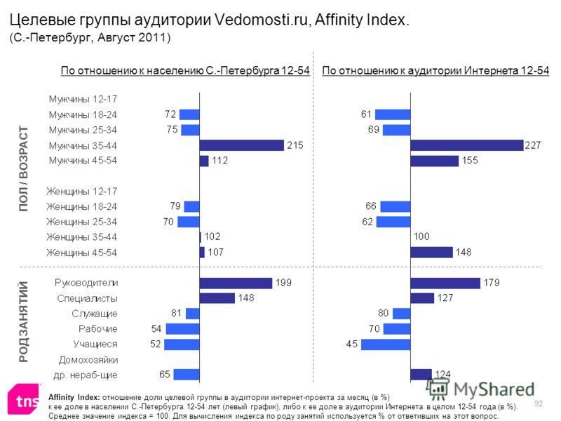 92 Целевые группы аудитории Vedomosti.ru, Affinity Index. (С.-Петербург, Август 2011) Affinity Index: отношение доли целевой группы в аудитории интернет-проекта за месяц (в %) к ее доле в населении С.-Петербурга 12-54 лет (левый график), либо к ее до