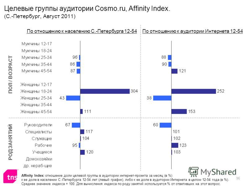 96 Целевые группы аудитории Cosmo.ru, Affinity Index. (С.-Петербург, Август 2011) Affinity Index: отношение доли целевой группы в аудитории интернет-проекта за месяц (в %) к ее доле в населении С.-Петербурга 12-54 лет (левый график), либо к ее доле в