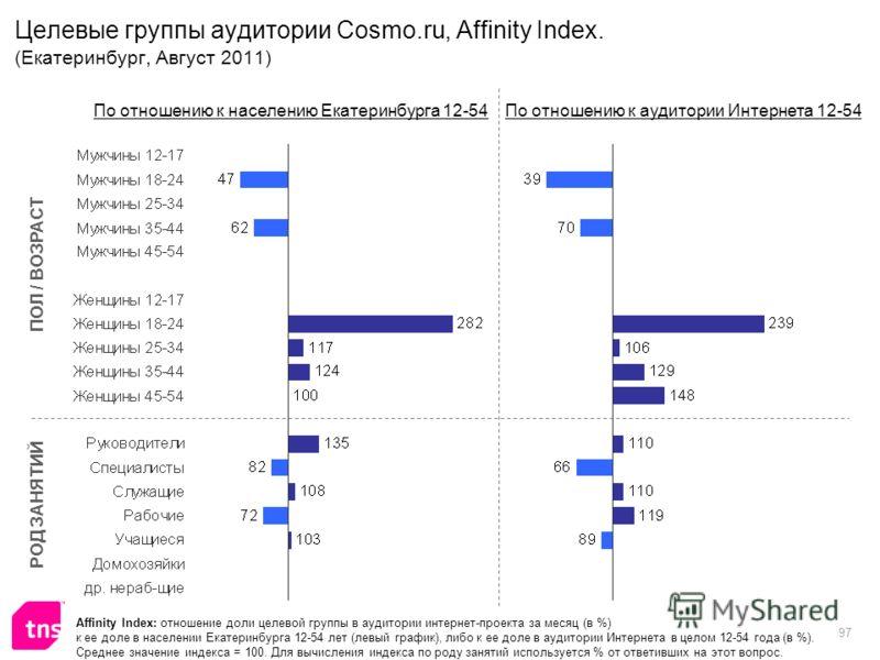 97 Целевые группы аудитории Cosmo.ru, Affinity Index. (Екатеринбург, Август 2011) Affinity Index: отношение доли целевой группы в аудитории интернет-проекта за месяц (в %) к ее доле в населении Екатеринбурга 12-54 лет (левый график), либо к ее доле в