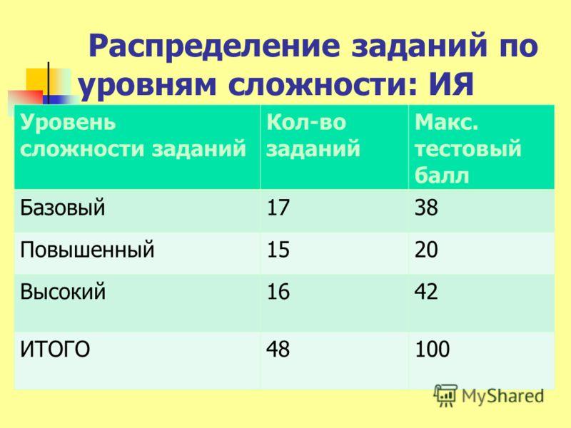 Распределение заданий по уровням сложности: ИЯ Уровень сложности заданий Кол-во заданий Макс. тестовый балл Базовый1738 Повышенный1520 Высокий1642 ИТОГО48100
