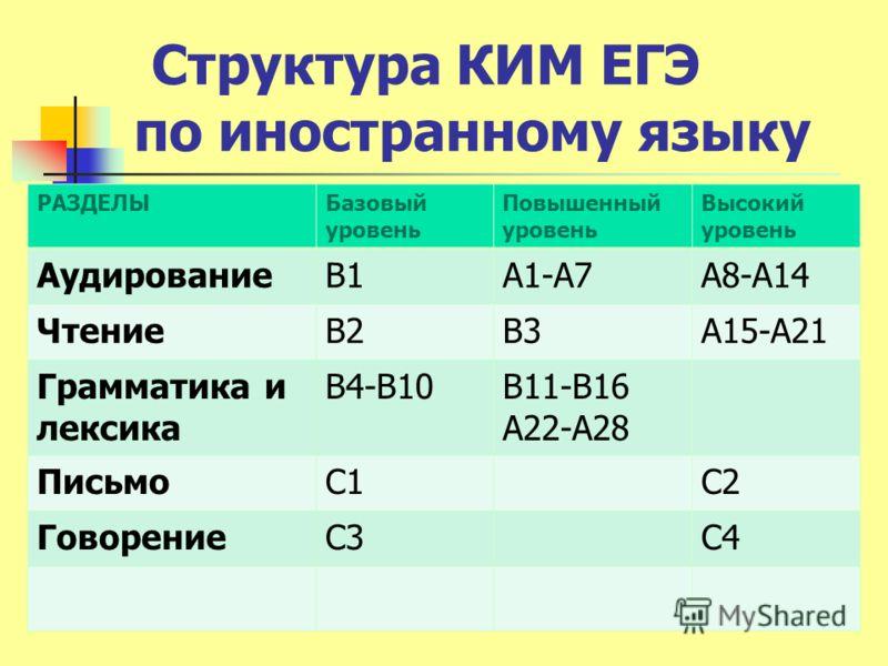 Структура КИМ ЕГЭ по иностранному языку РАЗДЕЛЫБазовый уровень Повышенный уровень Высокий уровень АудированиеВ1А1-А7А8-А14 ЧтениеВ2В3А15-А21 Грамматика и лексика В4-В10В11-В16 А22-А28 ПисьмоС1С2 ГоворениеС3С4