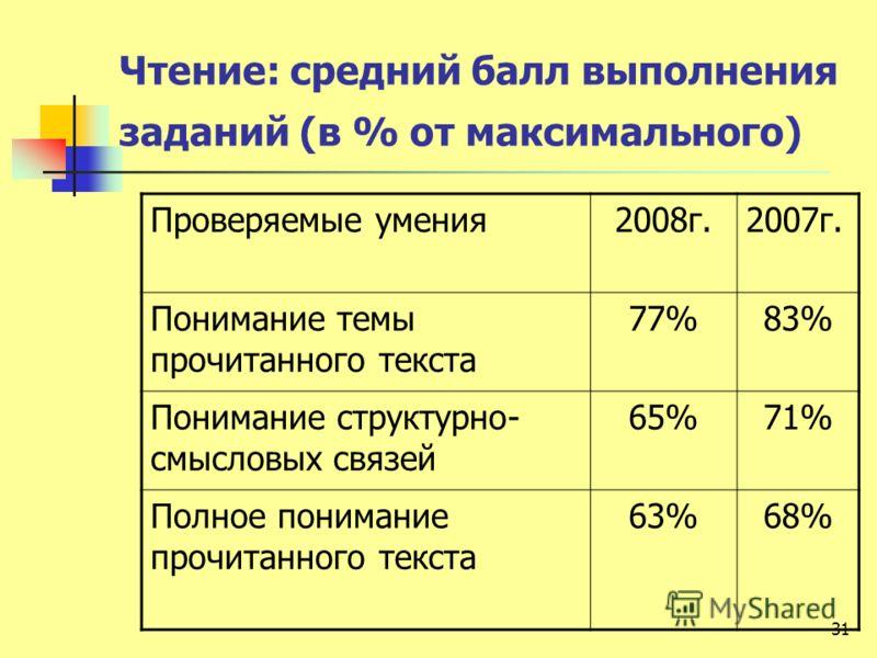 Чтение: средний балл выполнения заданий (в % от максимального) Проверяемые умения2008г.2007г. Понимание темы прочитанного текста 77%83% Понимание структурно- смысловых связей 65%71% Полное понимание прочитанного текста 63%68% 31