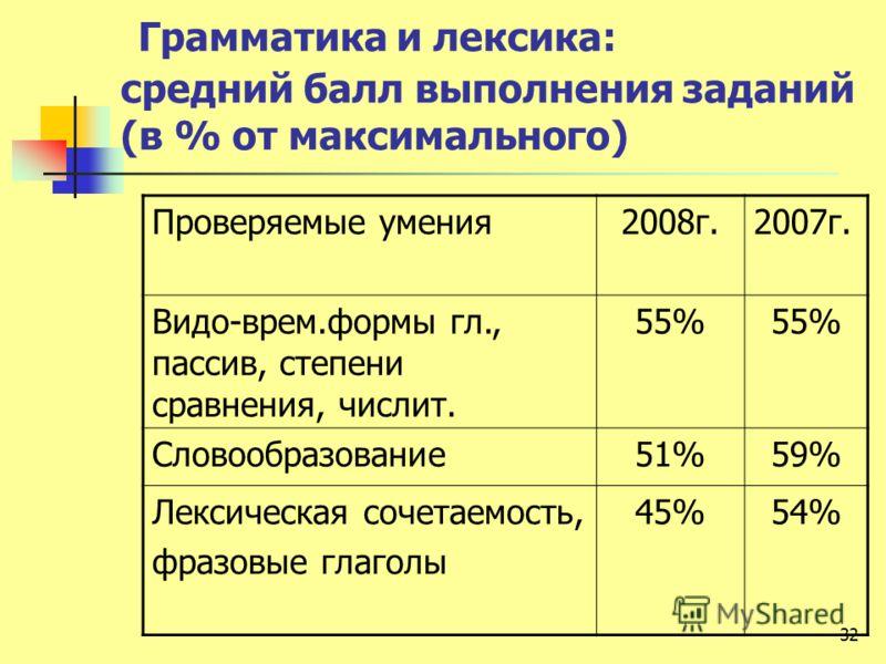 Грамматика и лексика: средний балл выполнения заданий (в % от максимального) Проверяемые умения2008г.2007г. Видо-врем.формы гл., пассив, степени сравнения, числит. 55% Словообразование51%59% Лексическая сочетаемость, фразовые глаголы 45%54% 32
