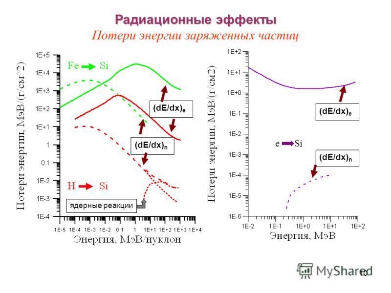 10 Радиационные эффекты Радиационные эффекты Потери энергии заряженных частиц (dE/dx) n (dE/dx) e e Si (dE/dx) e (dE/dx) n ядерные реакции