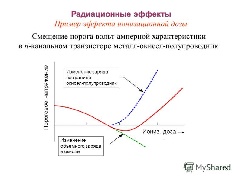 13 Радиационные эффекты Радиационные эффекты Пример эффекта ионизационной дозы Смещение порога вольт-амперной характеристики в n-канальном транзисторе металл-окисел-полупроводник Пороговое напряжение Изменение объемного заряда в окисле Изменение заря