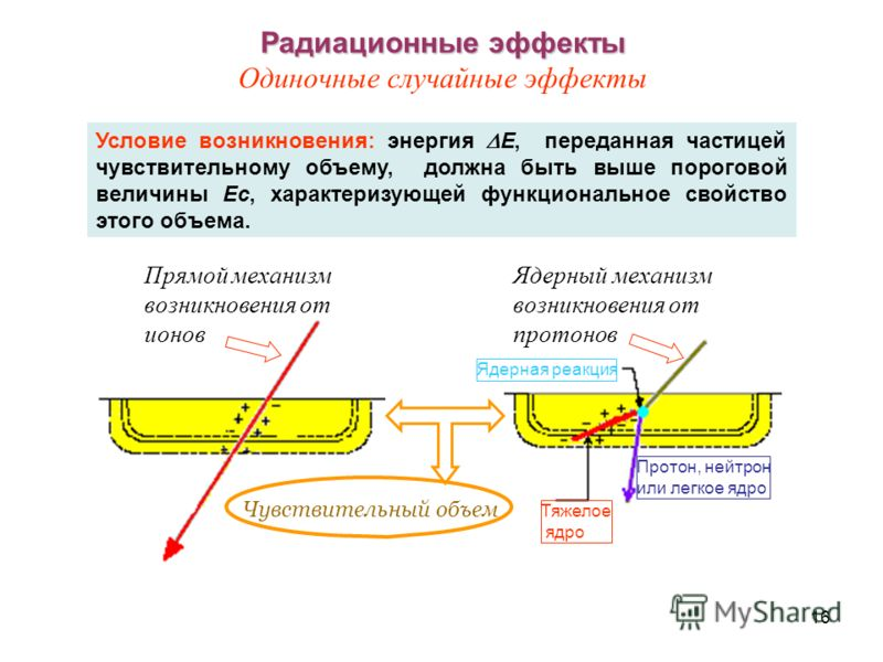 16 Радиационные эффекты Радиационные эффекты Одиночные случайные эффекты Прямой механизм возникновения от ионов Ядерный механизм возникновения от протонов Ядерная реакция Протон, нейтрон или легкое ядро Условие возникновения: энергия E, переданная ча