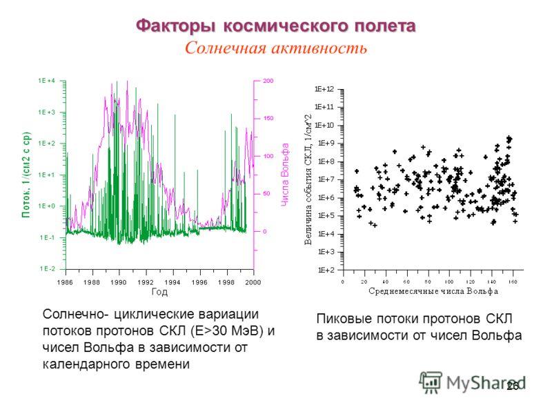 26 Факторы космического полета Факторы космического полета Солнечная активность Солнечно- циклические вариации потоков протонов СКЛ (E>30 МэВ) и чисел Вольфа в зависимости от календарного времени Пиковые потоки протонов СКЛ в зависимости от чисел Вол