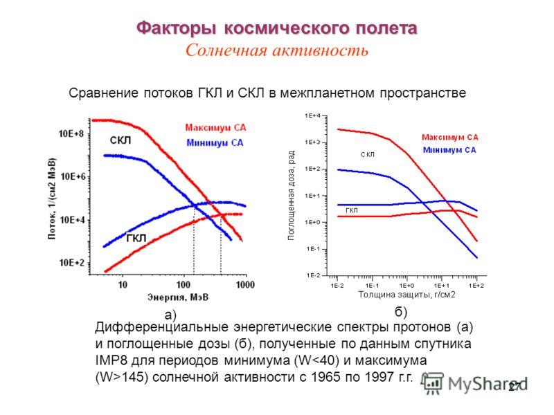 27 Факторы космического полета Факторы космического полета Солнечная активность Дифференциальные энергетические спектры протонов (а) и поглощенные дозы (б), полученные по данным спутника IMP8 для периодов минимума (W 145) солнечной активности с 1965