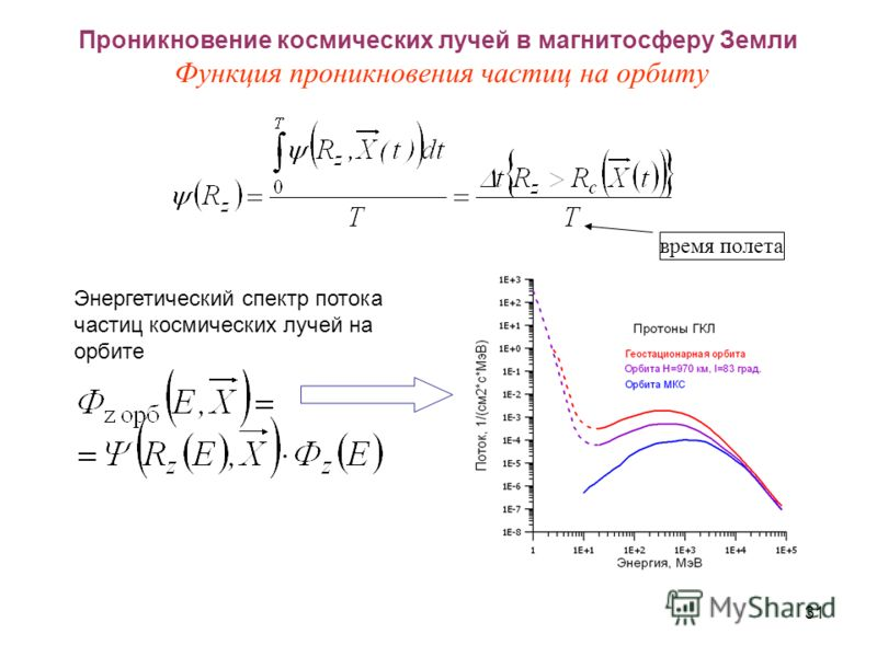 31 Проникновение космических лучей в магнитосферу Земли Функция проникновения частиц на орбиту время полета Энергетический спектр потока частиц космических лучей на орбите