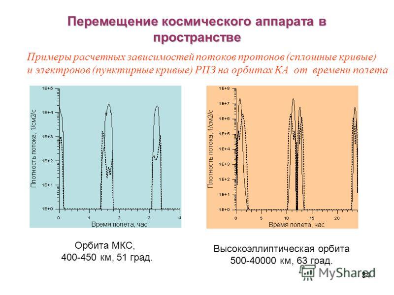 34 Перемещение космического аппарата в пространстве Орбита МКС, 400-450 км, 51 град. Высокоэллиптическая орбита 500-40000 км, 63 град. Примеры расчетных зависимостей потоков протонов (сплошные кривые) и электронов (пунктирные кривые) РПЗ на орбитах К