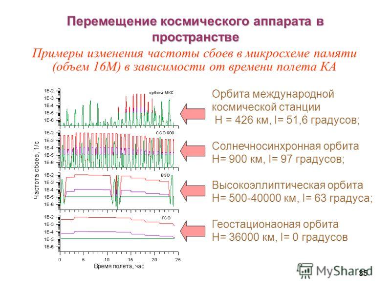 35 Перемещение космического аппарата в пространстве Орбита международной космической станции H = 426 км, I= 51,6 градусов; Солнечносинхронная орбита H= 900 км, I= 97 градусов; Высокоэллиптическая орбита H= 500-40000 км, I= 63 градуса; Геостационаоная