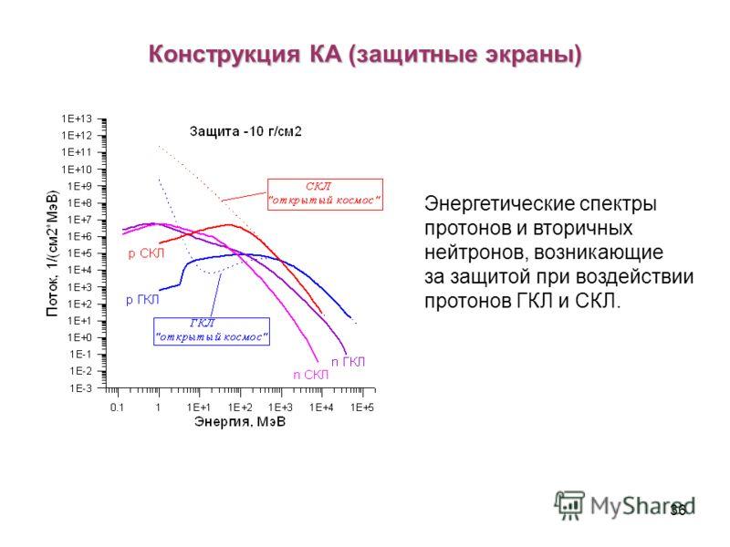 36 Конструкция КА (защитные экраны) Энергетические спектры протонов и вторичных нейтронов, возникающие за защитой при воздействии протонов ГКЛ и СКЛ.