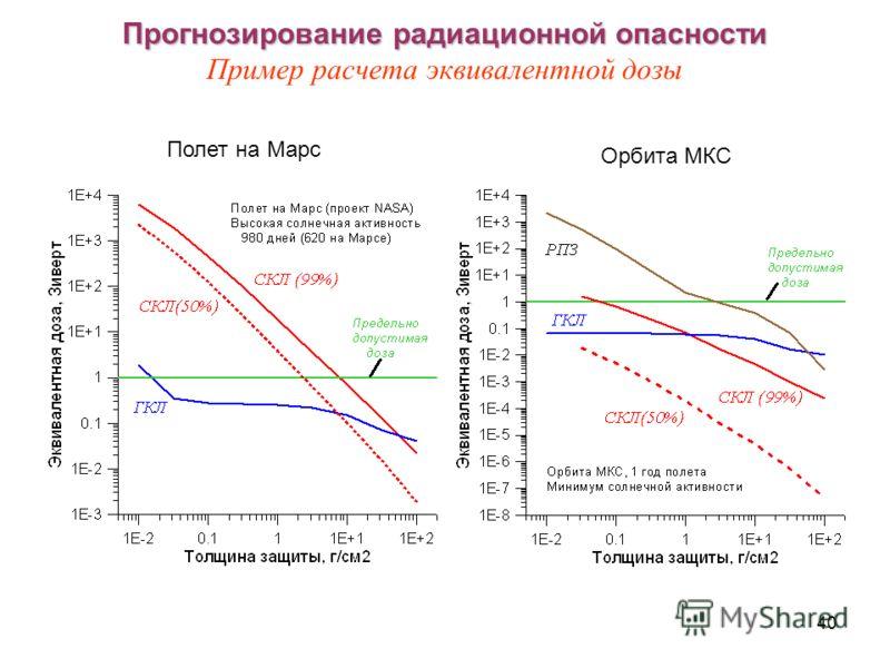 40 Прогнозирование радиационной опасности Прогнозирование радиационной опасности Пример расчета эквивалентной дозы Полет на Марс Орбита МКС