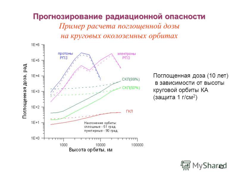 42 Прогнозирование радиационной опасности Прогнозирование радиационной опасности Пример расчета поглощенной дозы на круговых околоземных орбитах Поглощенная доза (10 лет) в зависимости от высоты круговой орбиты КА (защита 1 г/см 2 )