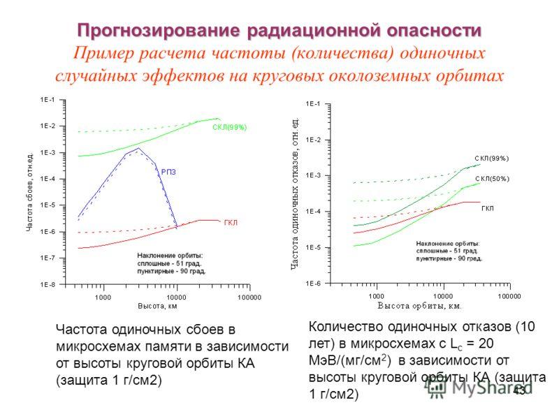 43 Прогнозирование радиационной опасности Прогнозирование радиационной опасности Пример расчета частоты (количества) одиночных случайных эффектов на круговых околоземных орбитах Частота одиночных сбоев в микросхемах памяти в зависимости от высоты кру