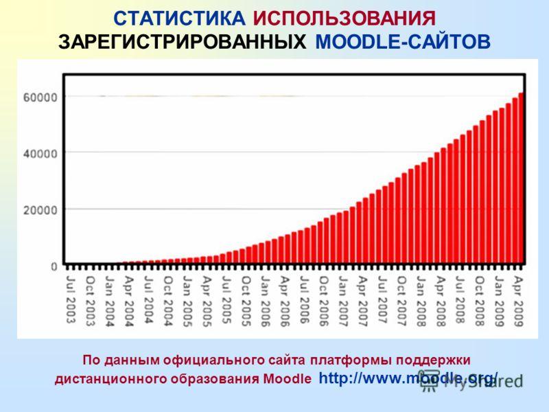 Moodle - модульная динамическая объектно- ориентированная среда для образования Распространяется бесплатно. Система переведена на 72 языка, ее используют 210 стран, Количество зарегистрированных Moodle- сайтов в мире составляет 55879, в Украине - 95.