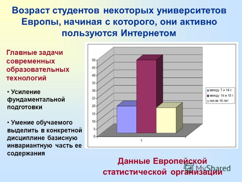 Использование современных мультимедиа- технологий в раннем возрасте прямо пропорционально их дальнейшему использованию в образовании Данные Европейской статистической организации (Eurostat) за 2003-2004 гг. Диаграмма демонстрирует количество студенто