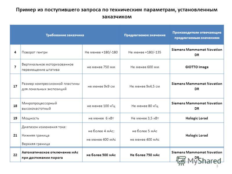 Пример из поступившего запроса по техническим параметрам, установленным заказчиком Требование заказчикаПредлагаемое значение Производители отвечающие предлагаемым значениям 4Поворот гентриНе менее +180/-180Не менее +180/-135 Siemens Mammomat Novation