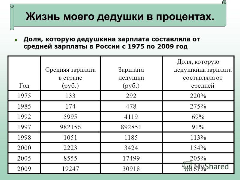 Жизнь моего дедушки в процентах. Доля, которую дедушкина зарплата составляла от средней зарплаты в России с 1975 по 2009 год Доля, которую дедушкина зарплата составляла от средней зарплаты в России с 1975 по 2009 год Год Средняя зарплата в стране (ру