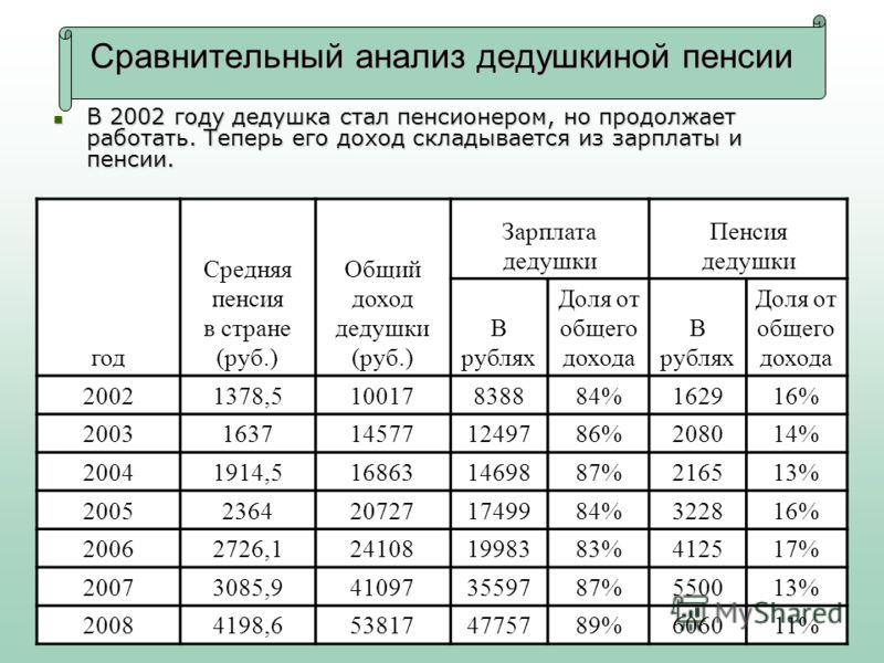 Сравнительный анализ дедушкиной пенсии В 2002 году дедушка стал пенсионером, но продолжает работать. Теперь его доход складывается из зарплаты и пенсии. В 2002 году дедушка стал пенсионером, но продолжает работать. Теперь его доход складывается из за