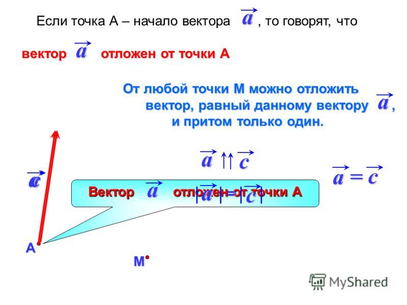 Если точка А – начало вектора, то говорят, что вектор отложен от точки А вектор отложен от точки ААaa Вектор отложен от точки А a a М c От любой точки М можно отложить вектор, равный данному вектору, вектор, равный данному вектору, и притом только од