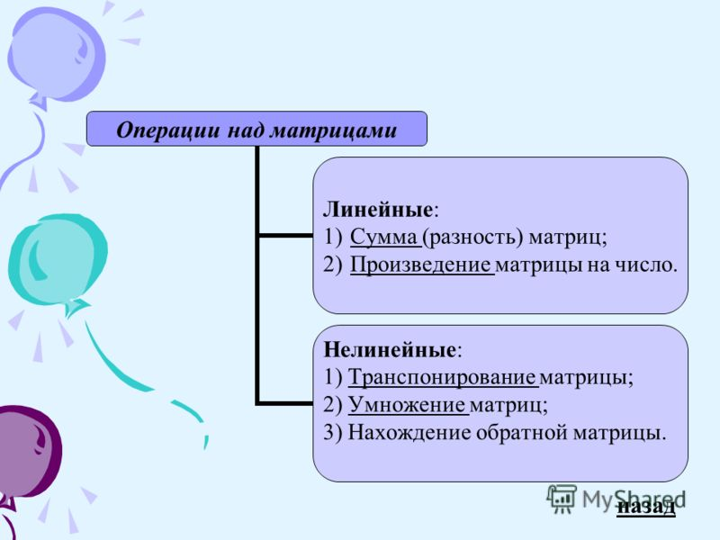 Операции над матрицами Линейные: 1)Сумма (разность) матриц;Сумма 2)Произведение матрицы на число.Произведение Нелинейные: 1) Транспонирование матрицы;Транспонирование 2) Умножение матриц;Умножение 3) Нахождение обратной матрицы. назад