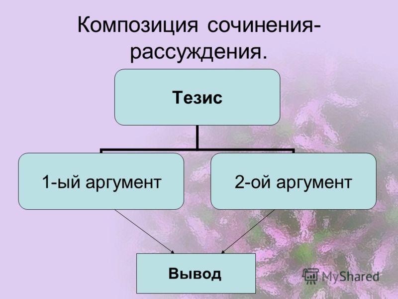 Композиция сочинения- рассуждения. Тезис 1-ый аргумент 2-ой аргумент Вывод