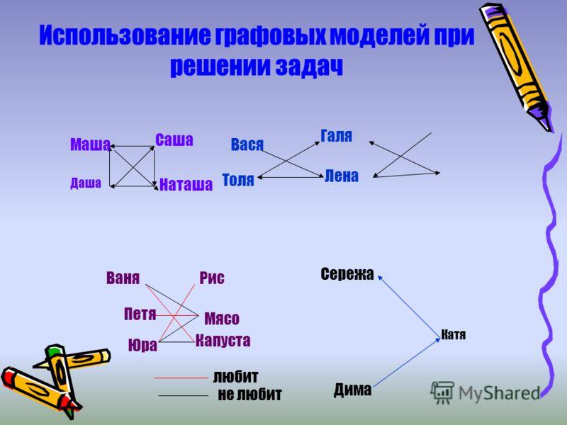 Использование графовых моделей при решении задач Маша Даша Саша Наташа Вася Толя Галя Лена Ваня Петя Юра Рис Мясо Капуста любит не любит Дима Катя Сережа