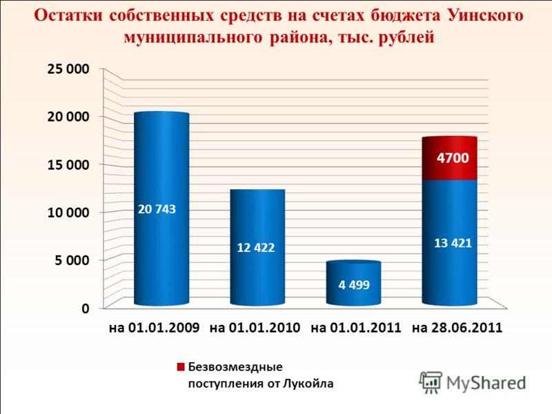 12 Остатки собственных средств на счетах бюджета Уинского муниципального района, тыс. рублей