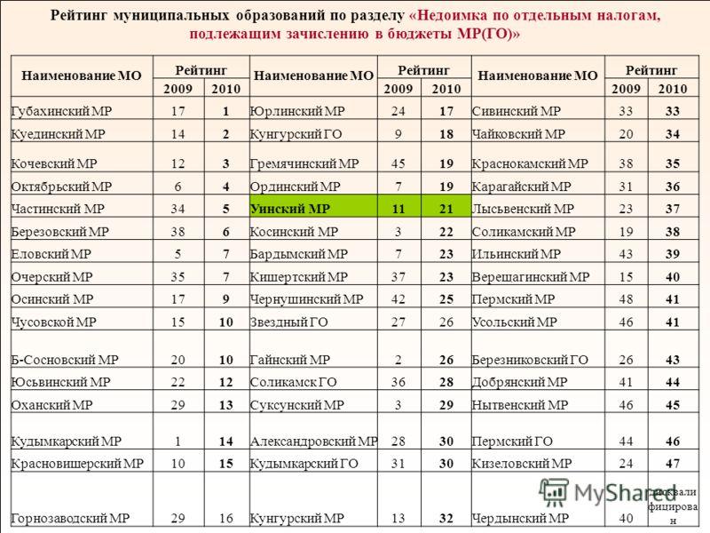 9 Рейтинг муниципальных образований по разделу «Недоимка по отдельным налогам, подлежащим зачислению в бюджеты МР(ГО)» Наименование МО Рейтинг Наименование МО Рейтинг Наименование МО Рейтинг 200920102009201020092010 Губахинский МР171Юрлинский МР2417С