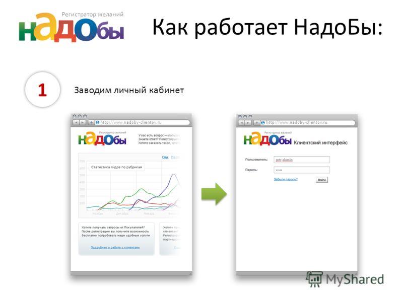 Как работает НадоБы: 1 Заводим личный кабинет http://www.nadoby-clientov.ru Регистратор желаний
