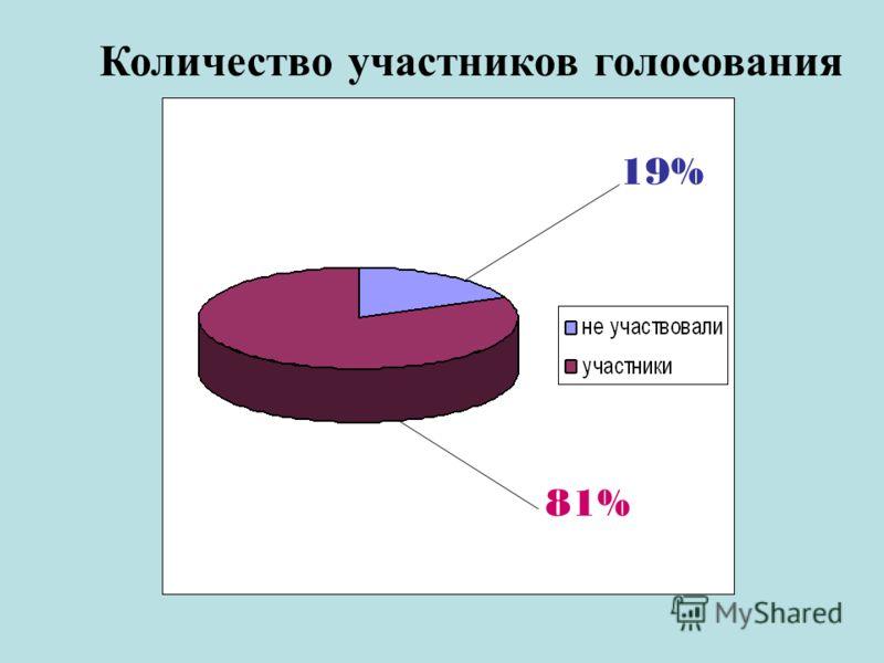 Количество участников голосования 19% 81%