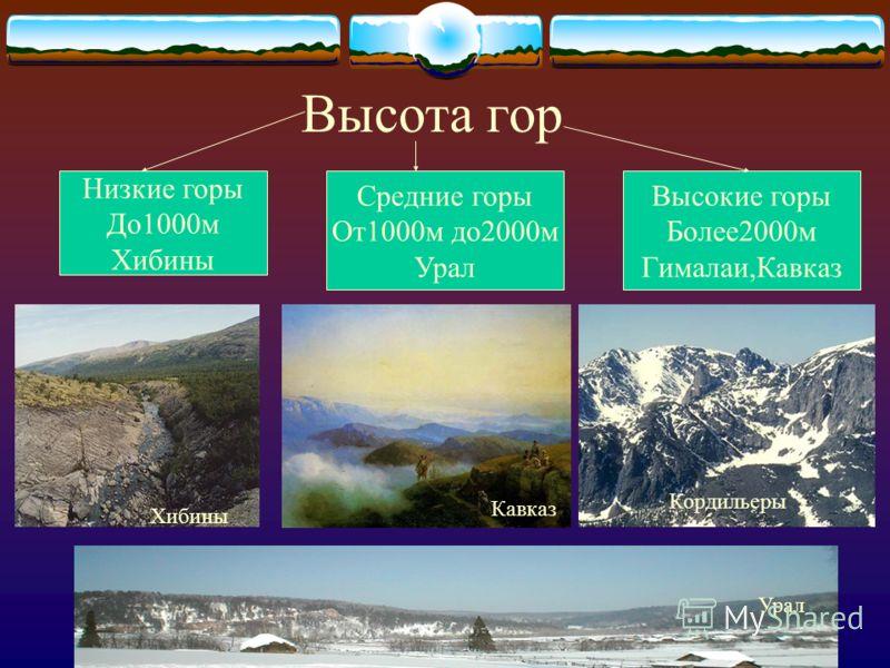 Высота гор Низкие горы До1000м Хибины Средние горы От1000м до2000м Урал Высокие горы Более2000м Гималаи,Кавказ Урал Кавказ Хибины Кордильеры