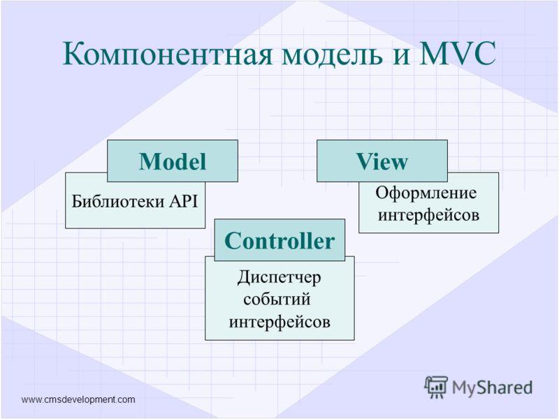 www.cmsdevelopment.com Библиотеки API Model Оформление интерфейсов View Диспетчер событий интерфейсов Controller Компонентная модель и MVC