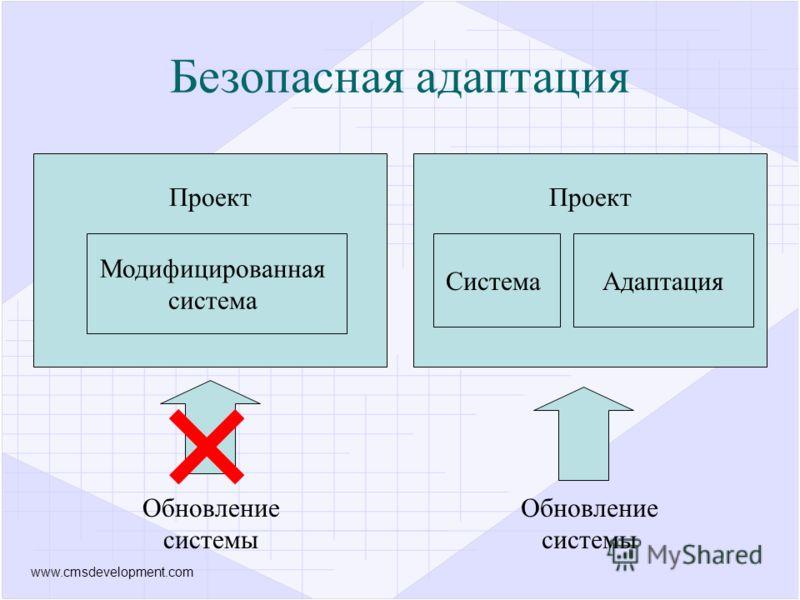 www.cmsdevelopment.com Проект Система Проект Адаптация Модифицированная система Обновление системы Обновление системы Безопасная адаптация