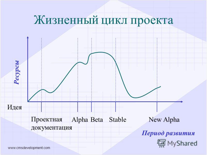 www.cmsdevelopment.com Ресурсы Идея Проектная документация AlphaBetaStableNew Alpha Период развития Жизненный цикл проекта