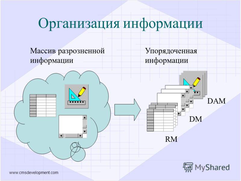 www.cmsdevelopment.com Массив разрозненной информации Упорядоченная информации RM DM DAM Организация информации