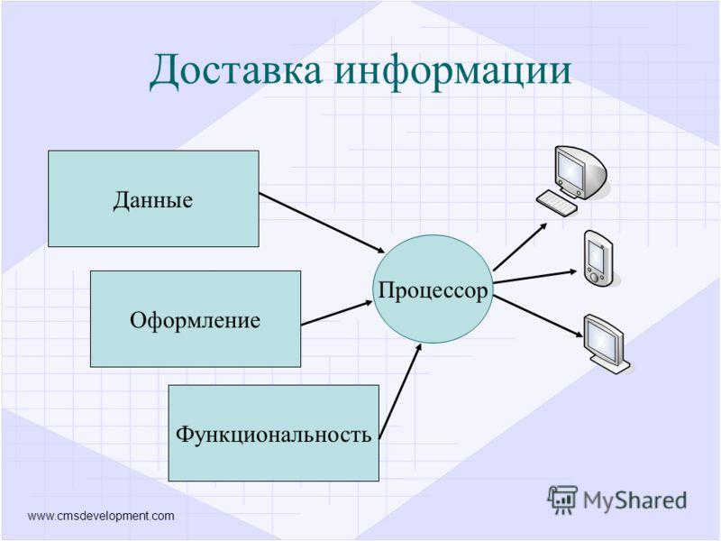 www.cmsdevelopment.com Процессор Функциональность Оформление Данные Доставка информации