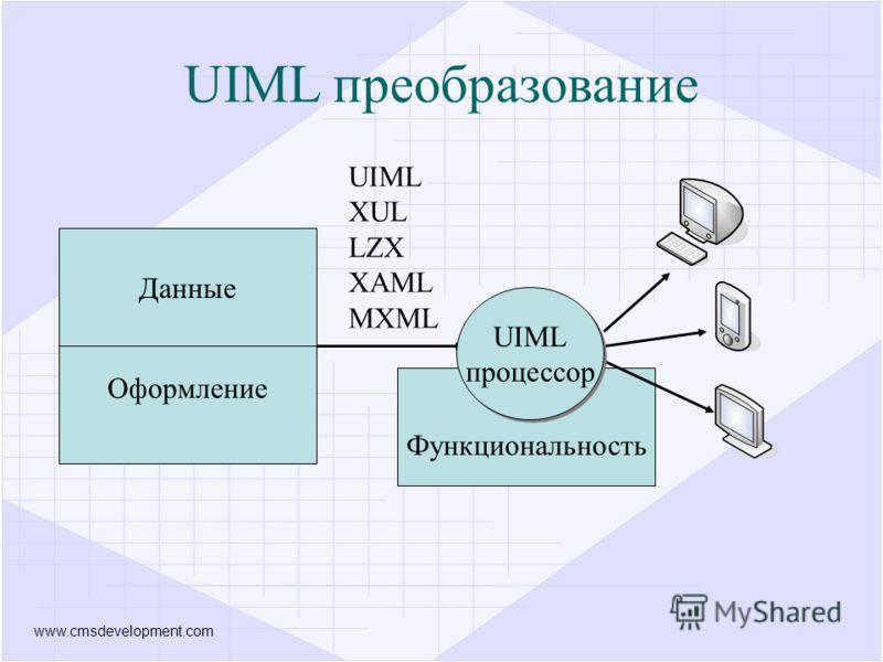 www.cmsdevelopment.com Оформление Функциональность Данные UIML процессор UIML XUL LZX XAML MXML UIML преобразование