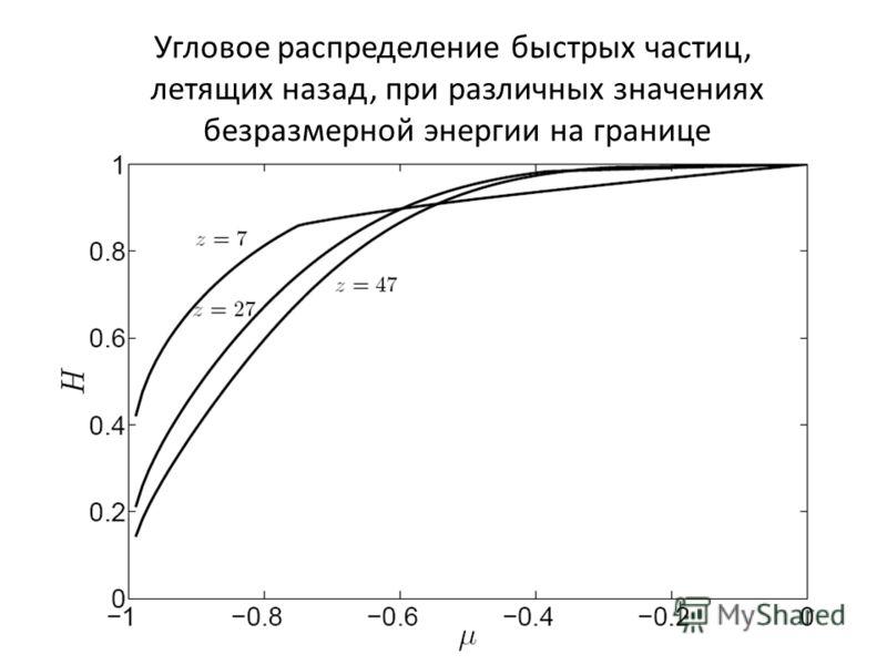 Угловое распределение быстрых частиц, летящих назад, при различных значениях безразмерной энергии на границе