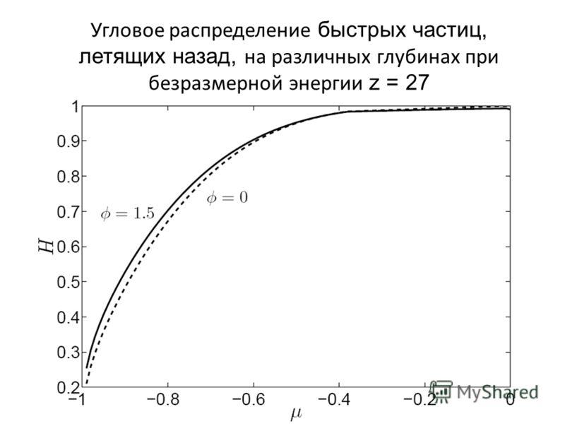 Угловое распределение быстрых частиц, летящих назад, на различных глубинах при безразмерной энергии z = 27