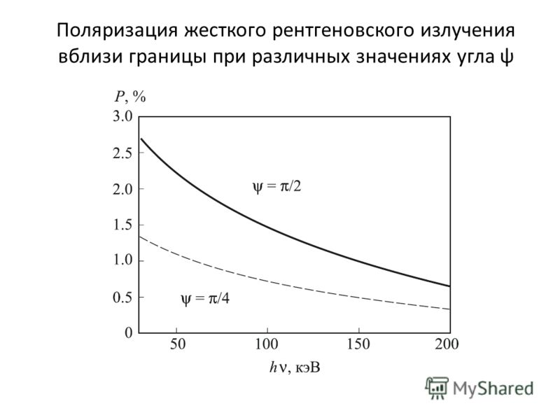 Поляризация жесткого рентгеновского излучения вблизи границы при различных значениях угла ψ