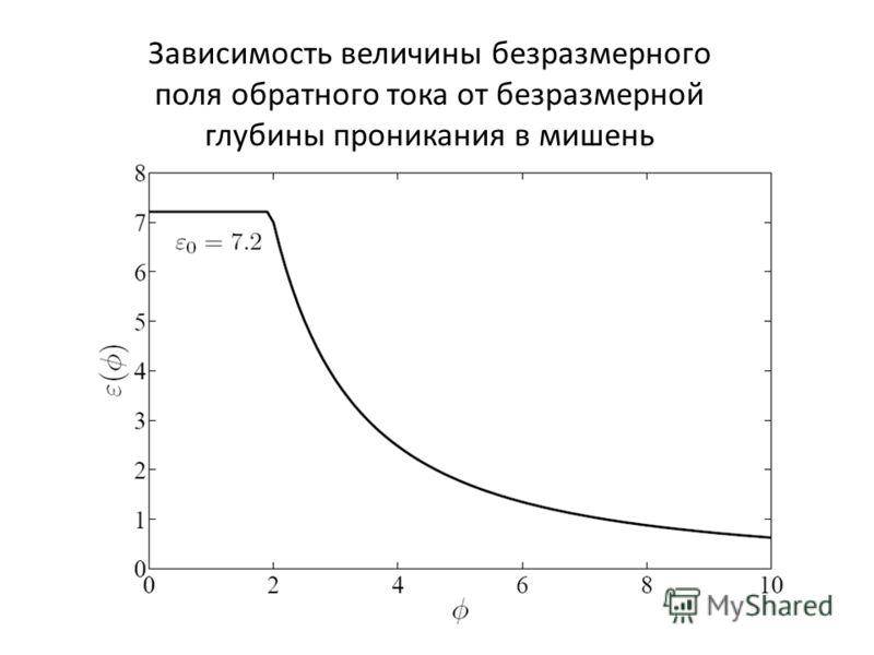 Зависимость величины безразмерного поля обратного тока от безразмерной глубины проникания в мишень
