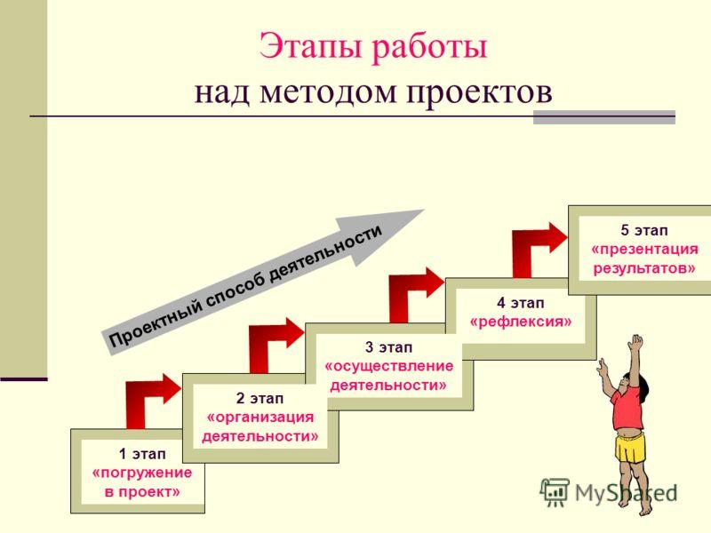Этапы работы над методом проектов 1 этап «погружение в проект» 2 этап «организация деятельности» 3 этап «осуществление деятельности» 4 этап «рефлексия» Проектный способ деятельности 5 этап «презентация результатов»