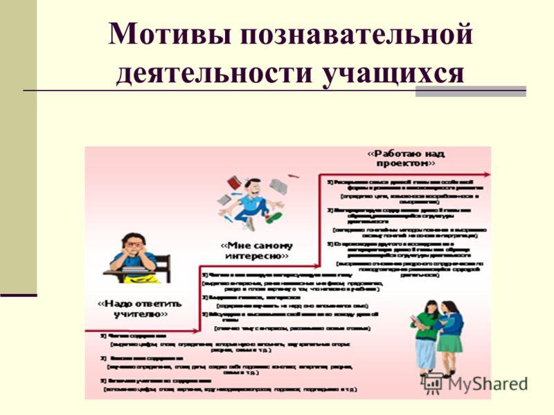 Мотивы познавательной деятельности учащихся