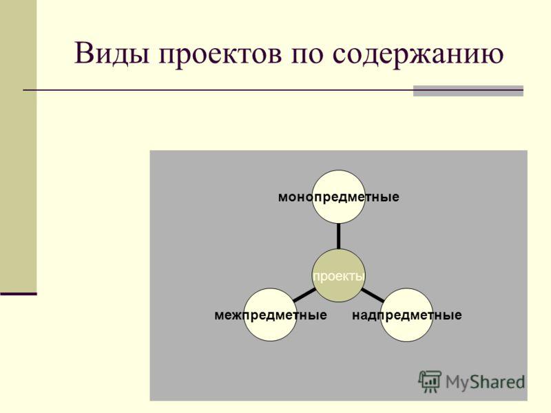 Виды проектов по содержанию проекты монопредметныенадпредметныемежпредметные