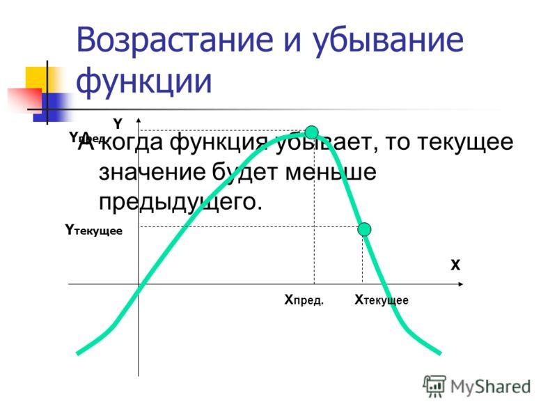 Возрастание и убывание функции А когда функция убывает, то текущее значение будет меньше предыдущего. X Y Y пред. Y текущее X текущее X пред.