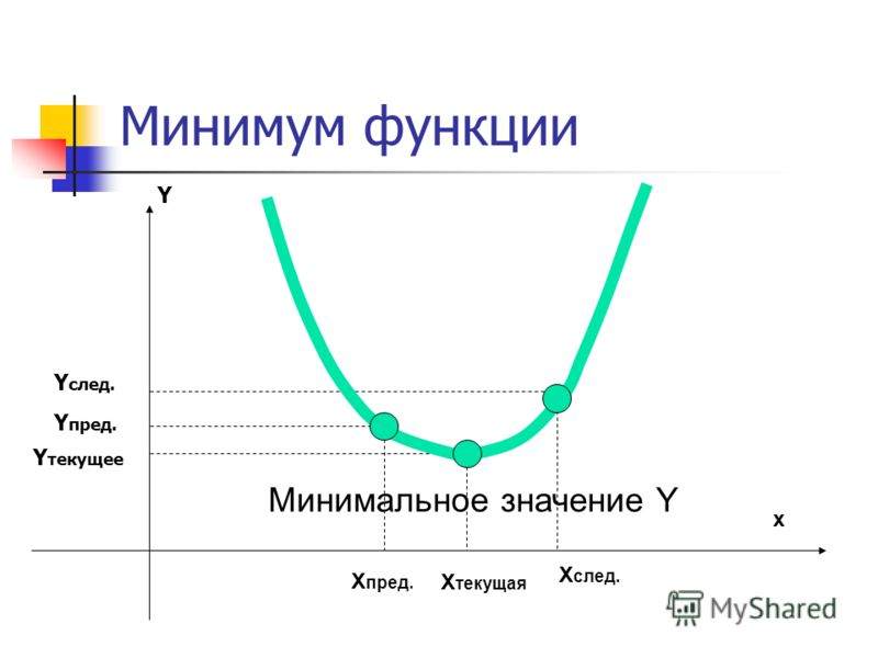 Минимум функции X текущая X пред. X след. Y текущее Y пред. Y след. x Y Минимальное значение Y
