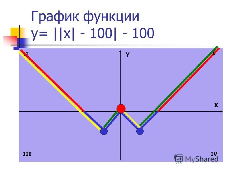 График функции y= ||x| - 100| - 100 Y X I II IIIIV